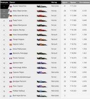 Результаты первой тренировки Гран При Венгрии